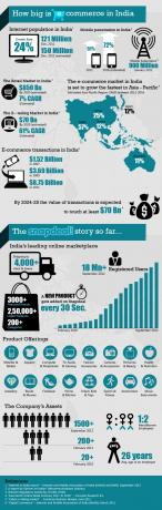 e-commerce india infografía